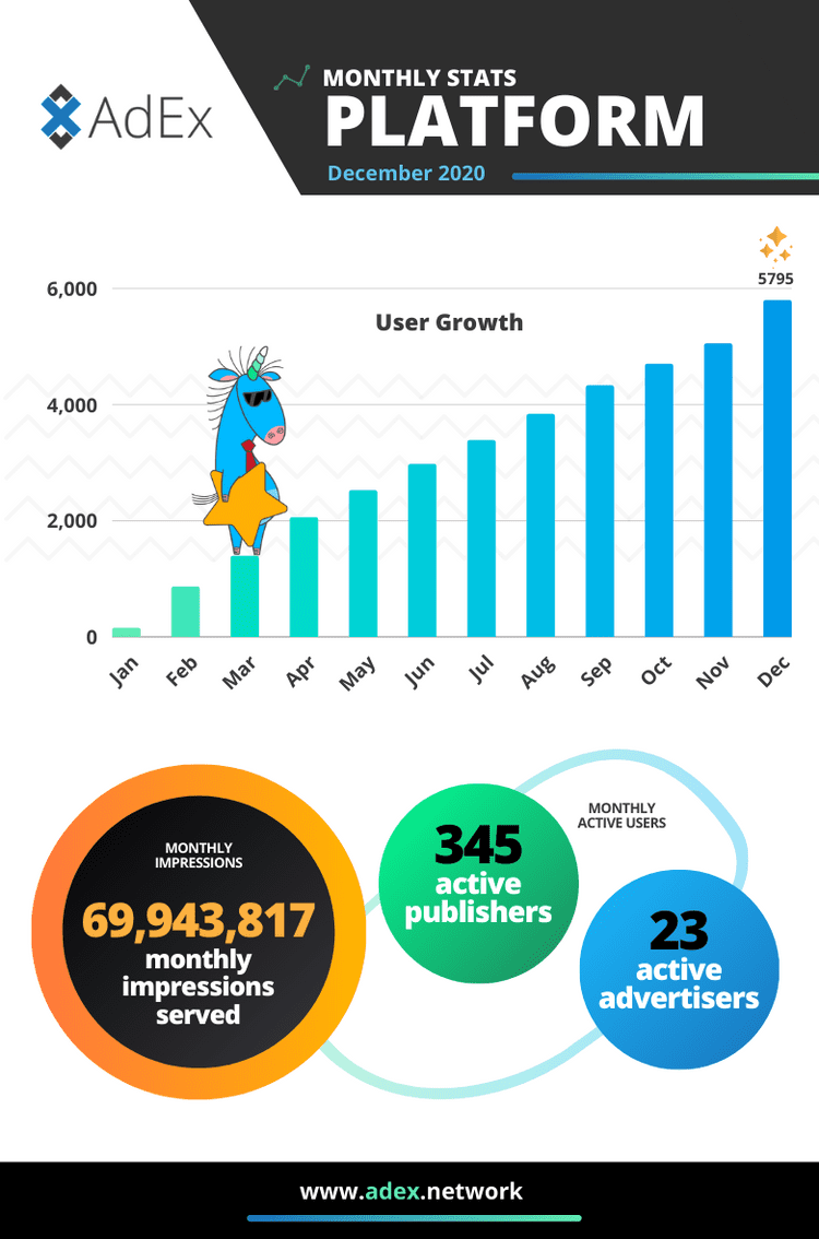 monthly stats platform dec20